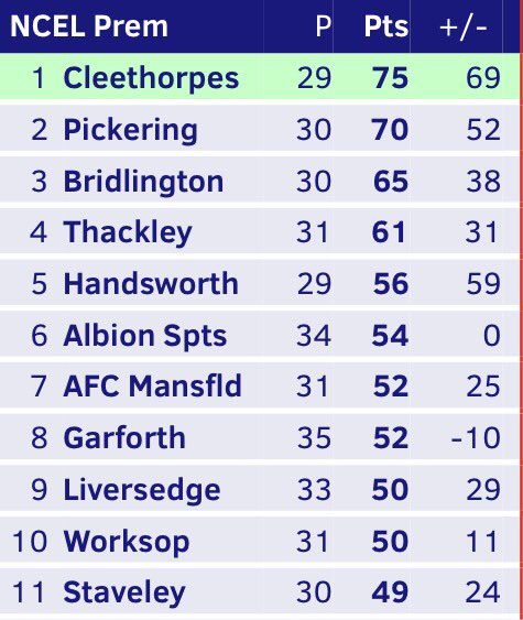 Bottom of the top half with 12-league games to go - 7 at home & 5...