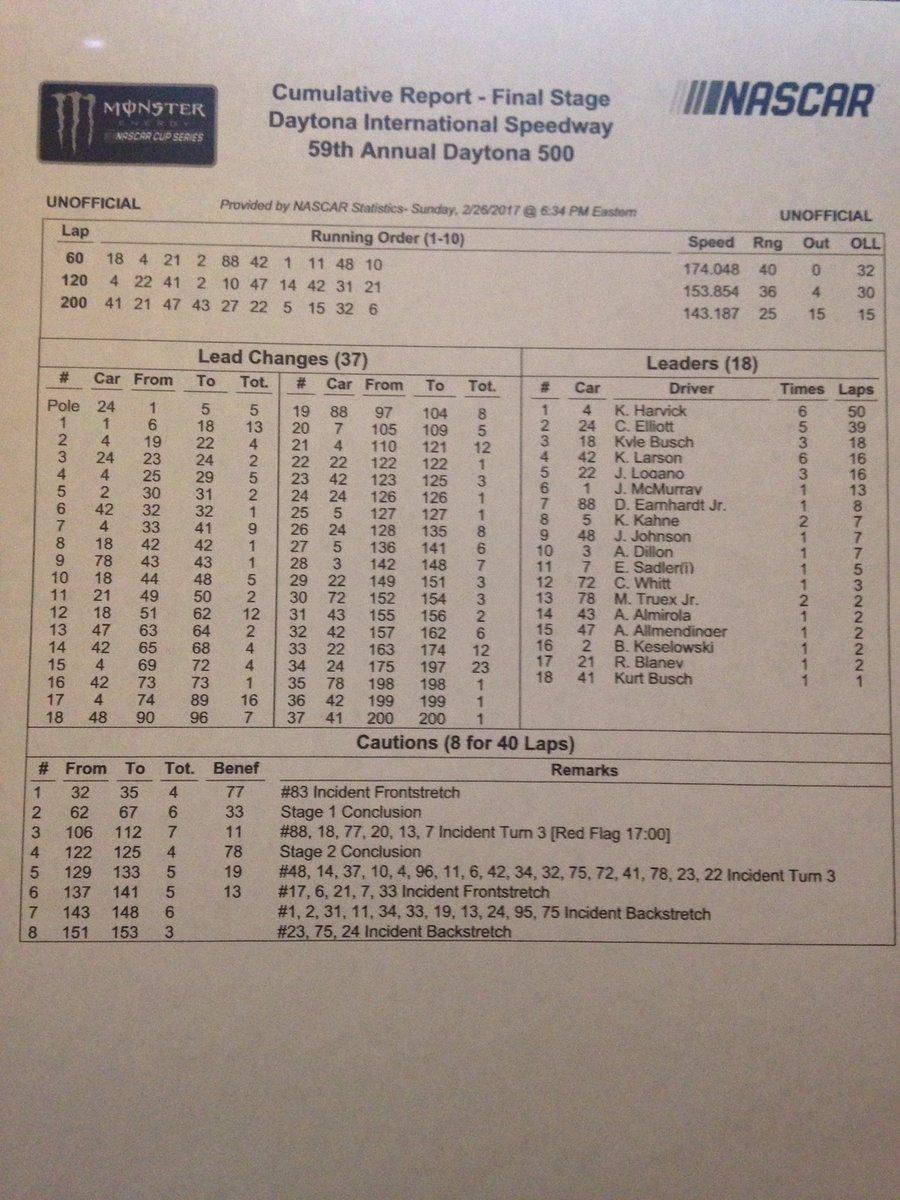 MENCS cumulative report #NASCAR <br>http://pic.twitter.com/jzfQmsfzld
