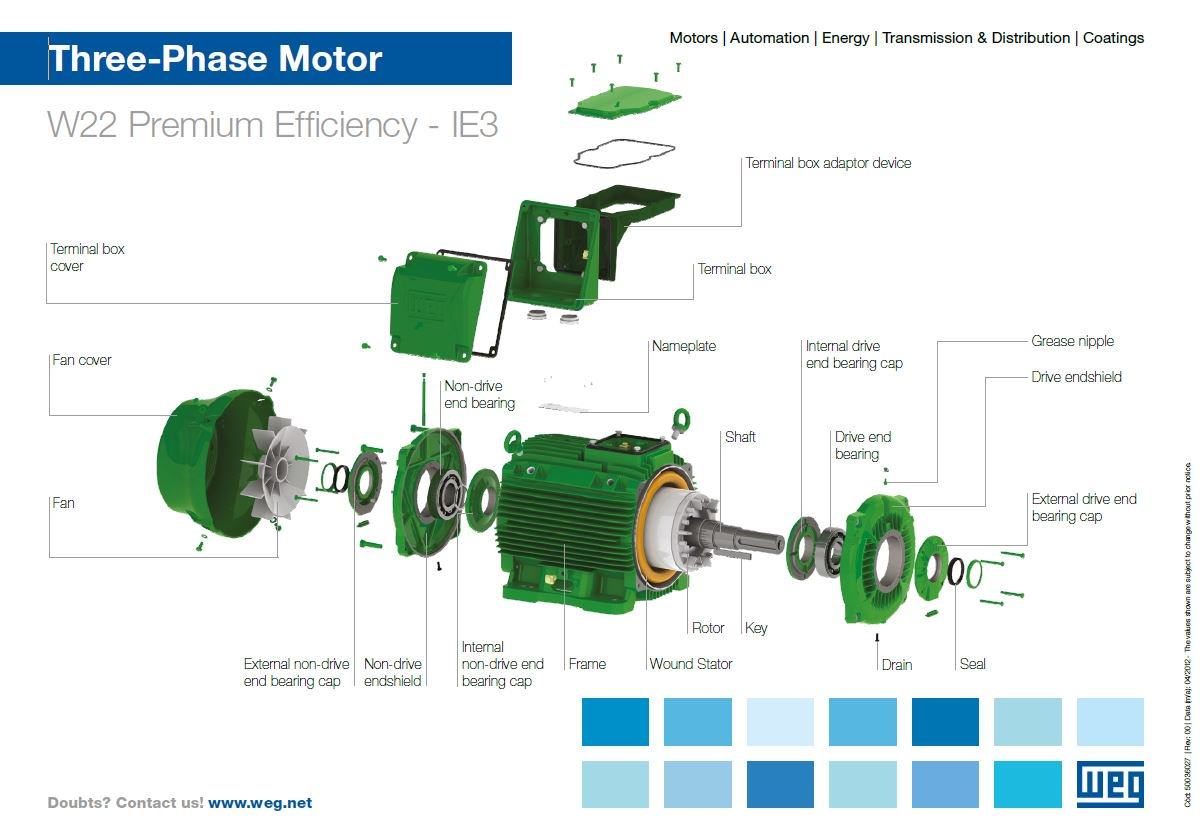 Weg europe on twitter how familiar are you with the for Drive end and non drive end of motor