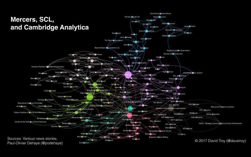 A visualization of the networks surrounding @carolecadwalla's @guardian story on Mercers, Cambridge Analytica, etc. https://t.co/h3mrZvNbh7