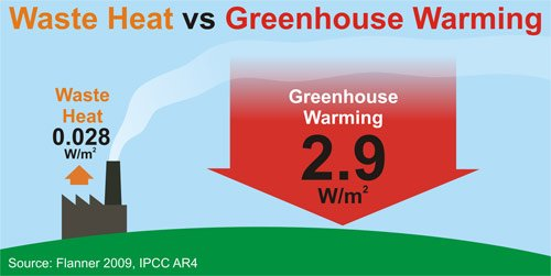 Mythbusting #climate fact: Greenhouse warming is 100x larger than waste heat from industry.  https:// skepticalscience.com/waste-heat-glo bal-warming.htm &nbsp; … <br>http://pic.twitter.com/S5AHUQirNq