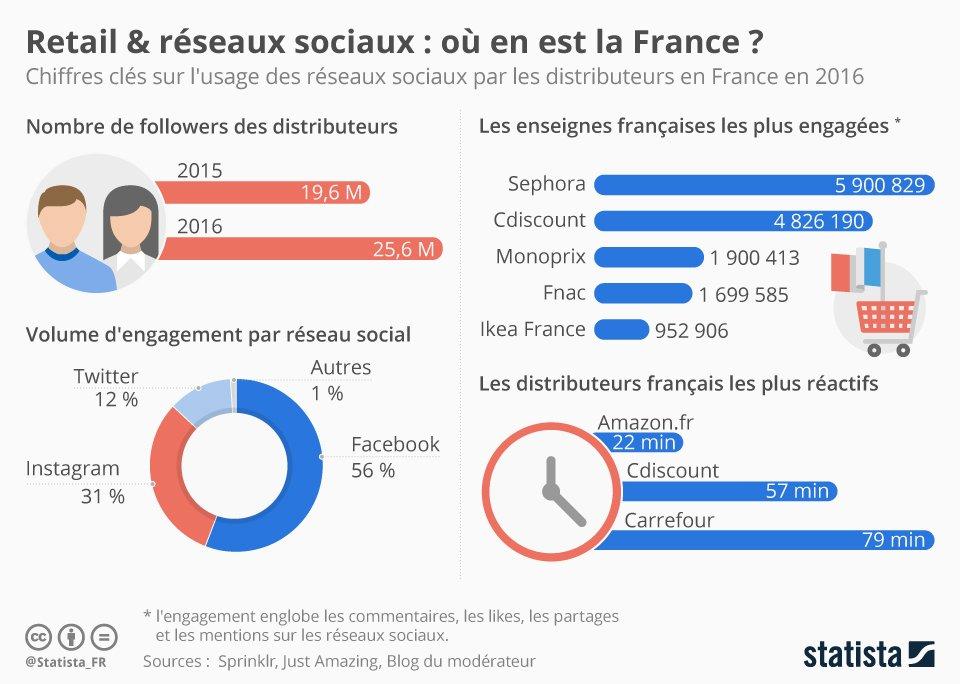 #Retail et #RéseauxSociaux : où en est la France ? via @Statista_FR #Infographie #SocialMedia #Sephora <br>http://pic.twitter.com/GS8i7GyRKG