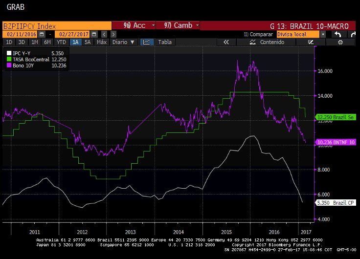 #Latam #IPC #Tasa banco central, #Bonos #10Y #Brasil #México #Chile #Colombia #BanRep #Coltes<br>http://pic.twitter.com/O6kVzcfweB