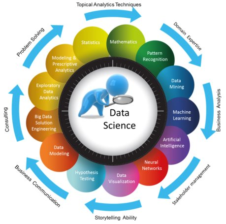 business intelligence and data science essay In this report we will address what business intelligence systems and software is and how it can help our business as well as what kind of information and data analysis capabilities are provided through the various reporting methods.