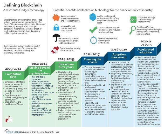 #Infographie  Évolution et futur de la #blockchain v/ @MikeQuindazzi #fintech #innovation #infographics <br>http://pic.twitter.com/4C812gHfEK