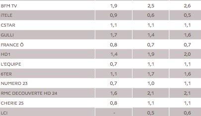 Le match des chaînes d&#39;infos : #BFMTV confirme son gros leadership à 2,6% en février, devant #LCI 0,6% et #cnews 0,5%. #franceinfo derrière<br>http://pic.twitter.com/VAvAlSuKfY