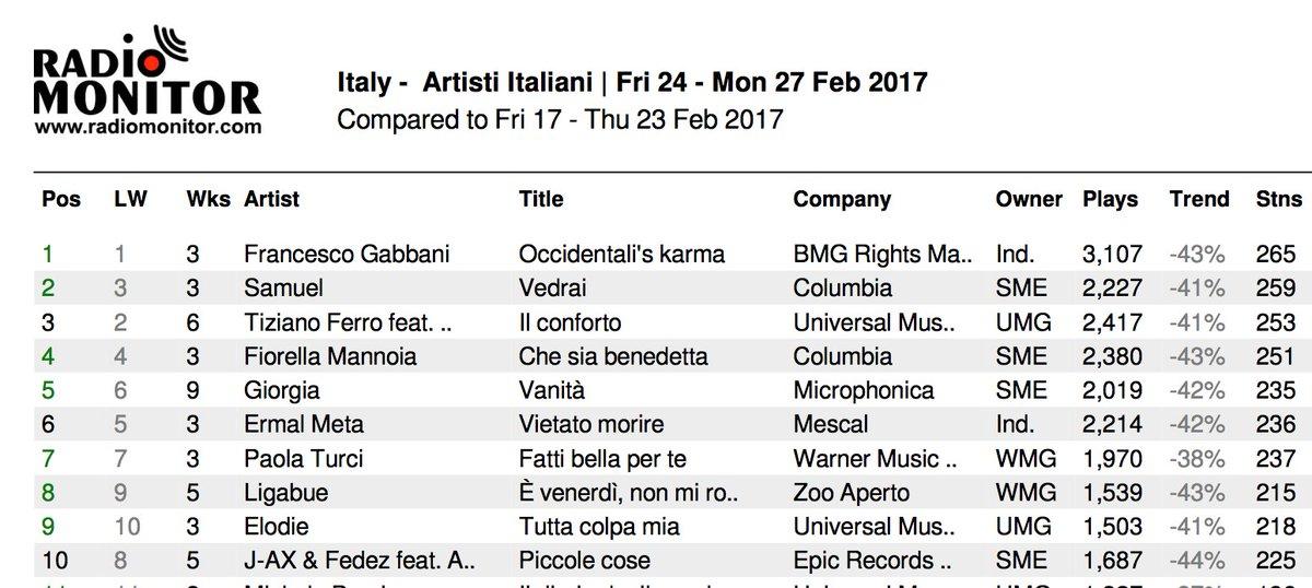 33cdd1fa2a082  airplay  midweek  chart ITALIANA (Week 9.2017)  1  occidentaliskarma  2   vedrai  3  ilconforto  4  chesiabenedetta  5  vanità   radiomonitorpic.twitter.com  ...