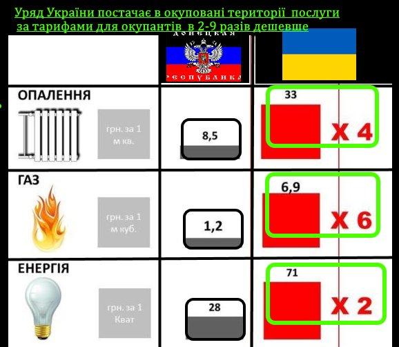 Порядок ввоза и вывоза товаров с оккупированных территорий Донбасса еще не согласован, - Тука - Цензор.НЕТ 3883
