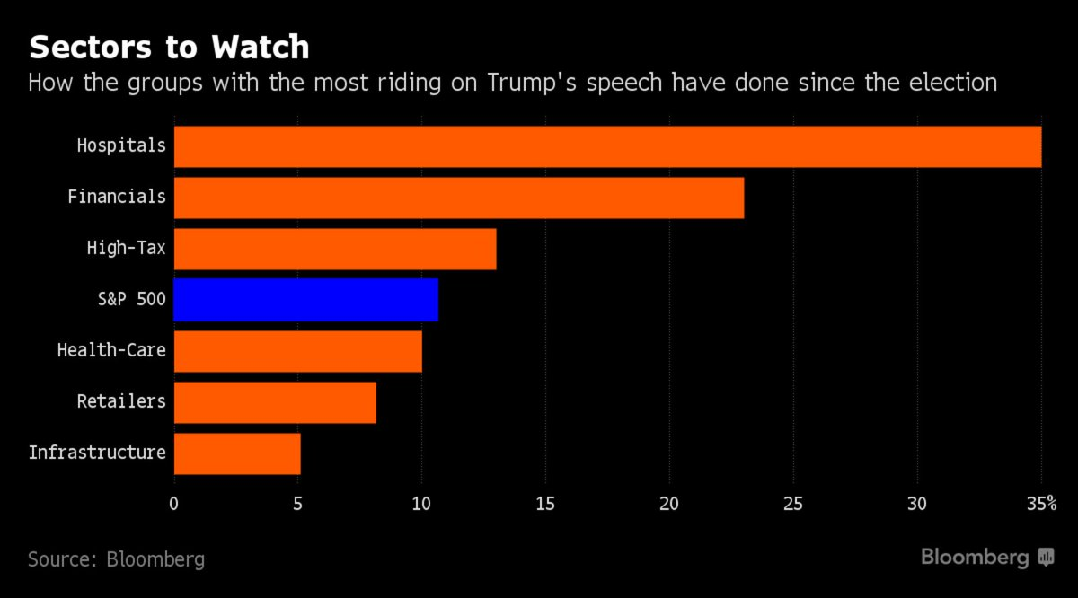 These are the traders who have most on the line when President Trump addresses Congress https://t.co/Fmw05eqtKv