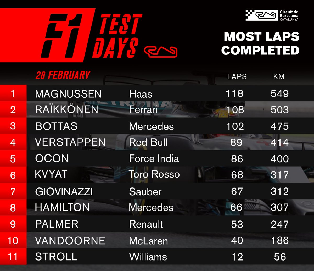 Circuit De Barcelona Catalunya On Twitter Impressive Day For Kevin Scoreboard Magnussen But Take Care Bottas 102 Laps In The Afternoon