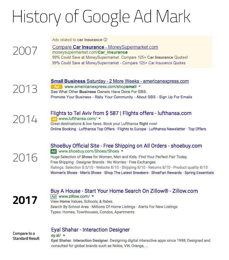 Few days ago, Google took another step in obscuring the 'Ad' label. Here is the process over the years. https://t.co/7niwh2yJUQ