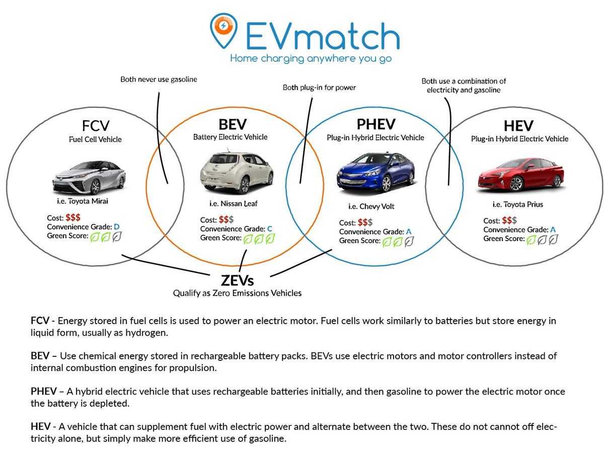Evmatch On Twitter Clean Vehicle Alphabet A Simple Explanation Internal Combustion Engine Diagram Comparison Of Top Cleanvehicletech Cost Convenience And Green Score