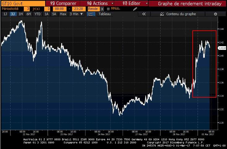 Etats-Unis   Taux 10 ans &gt; 2.40% après intervent° de Trump et speech hawkish Williams/Dudley sur possible hausse de taux mars   #US #10Y --&gt; <br>http://pic.twitter.com/SeqJwjbkbq