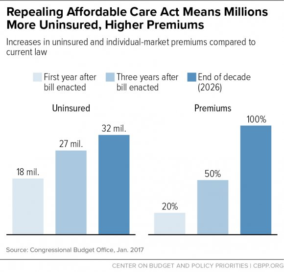 Repealing #ACA will mean 32 million people will lose their health care: https://t.co/K2W1Zg3nXM  #Jointsession https://t.co/FgF4RZ7Zwt