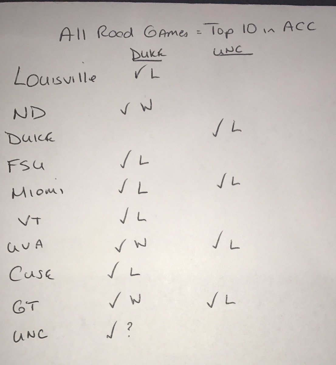 Interesting stat of the unbalanced sched of the ACC. @DukeMBB will play 9 of the top 10 ACC teams on the rd & @UNC_Basketball only played 4.