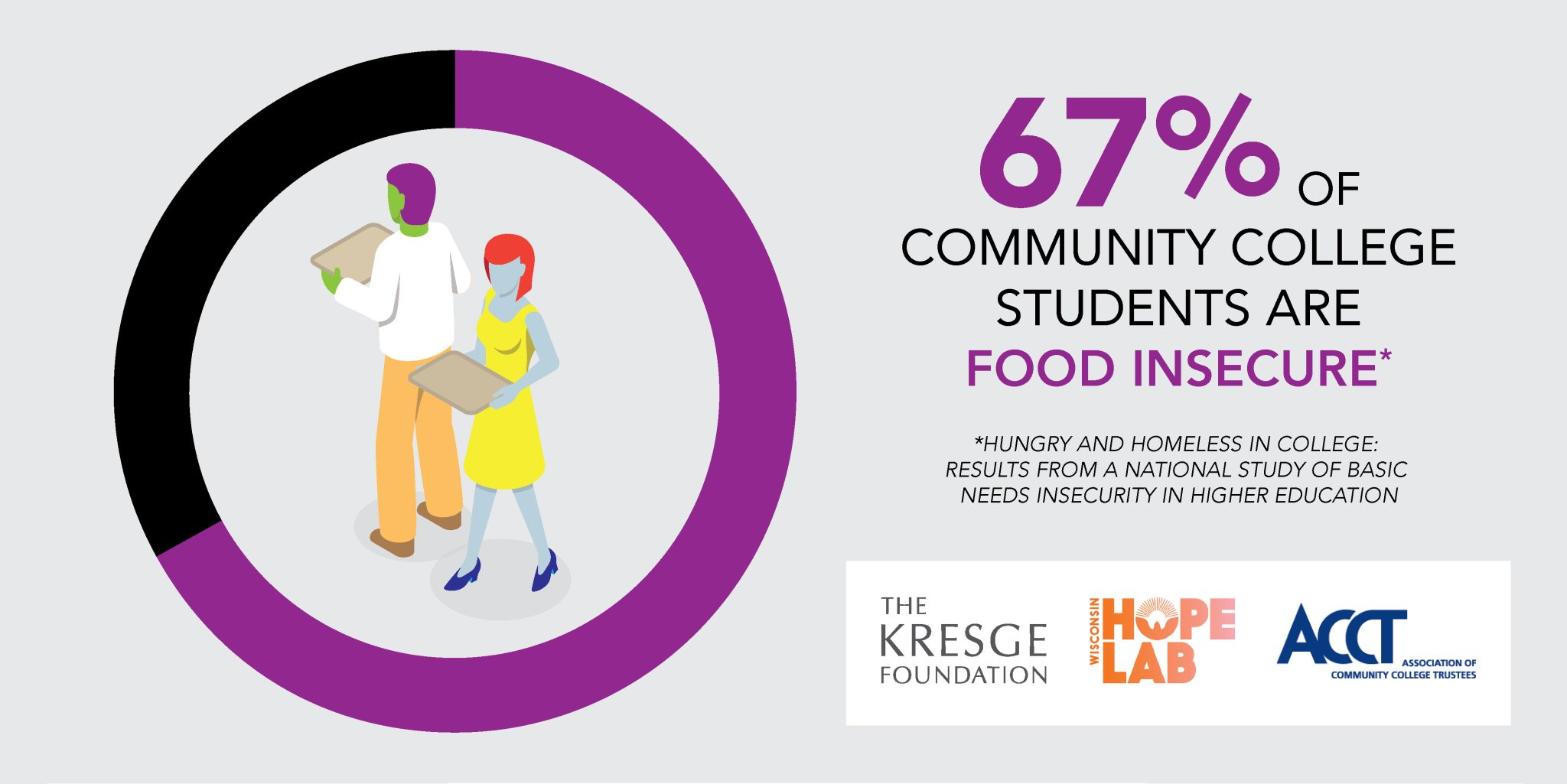 Survey of 33,000 students at 70 community colleges in 24 states assesses food and housing insecurity #hungertownhall https://t.co/z7WtiNXbQd https://t.co/qrsnghyGmB
