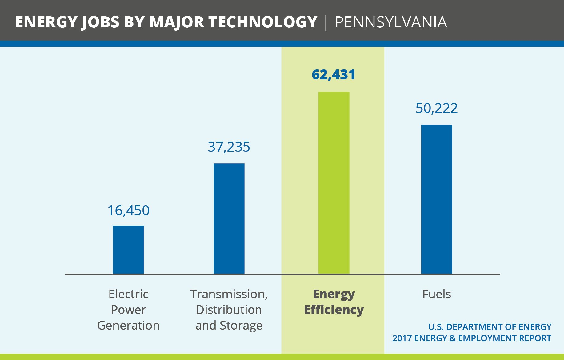 Pennsylvania's #energyefficiency program – #Act 129 – saves customers money & supports 62K+ good, family-wage jobs that can't be outsourced. https://t.co/sxwFn548eY