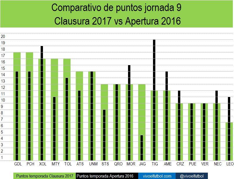 Comparativo de puntos clausura 2017 vs apertura 2016