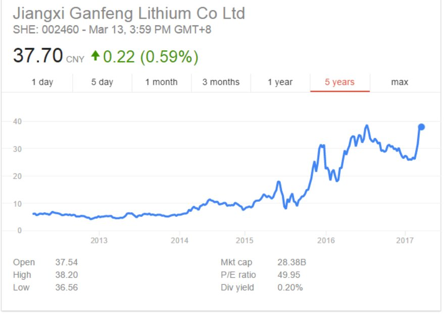 Chart of soaring @GanfengLithium which is the massive financial partner of International Lithium $ILC.V https://t.co/3hdvFpdlzl