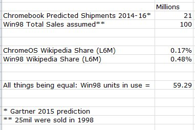 Benedict evans on twitter wikipedia gets more traffic from windows benedictevans definitely screwy data i did a quick calc all things being equal it implies 60 all win98 machines sold still in usepicitter ccuart Choice Image