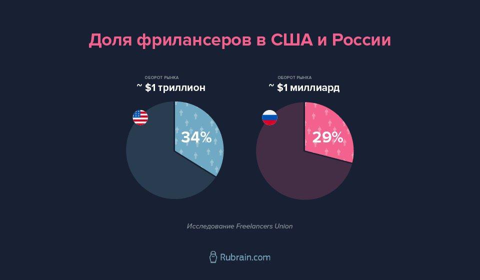 Фриланс статистика россии работа на удаленном рабочем столе