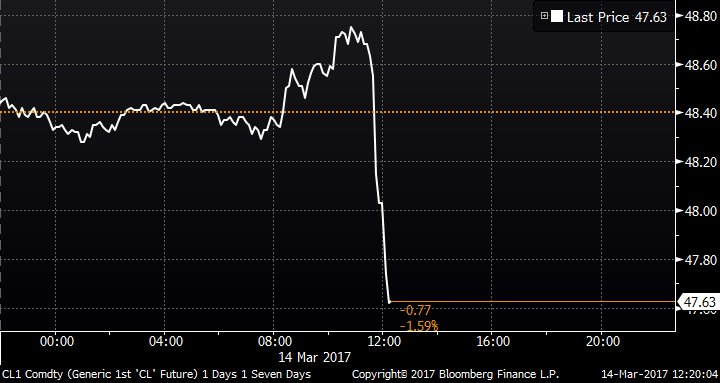Oil drops after Saudis tell OPEC they reversed some output cuts https://t.co/QqXVwH4j6H