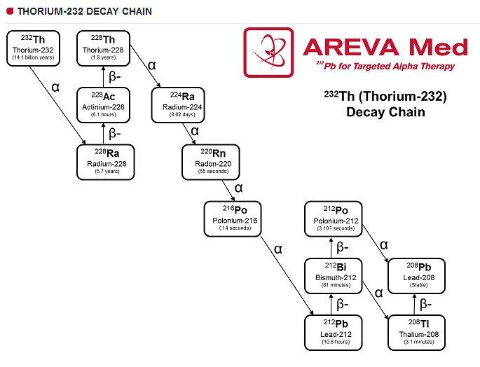 thorium decay series