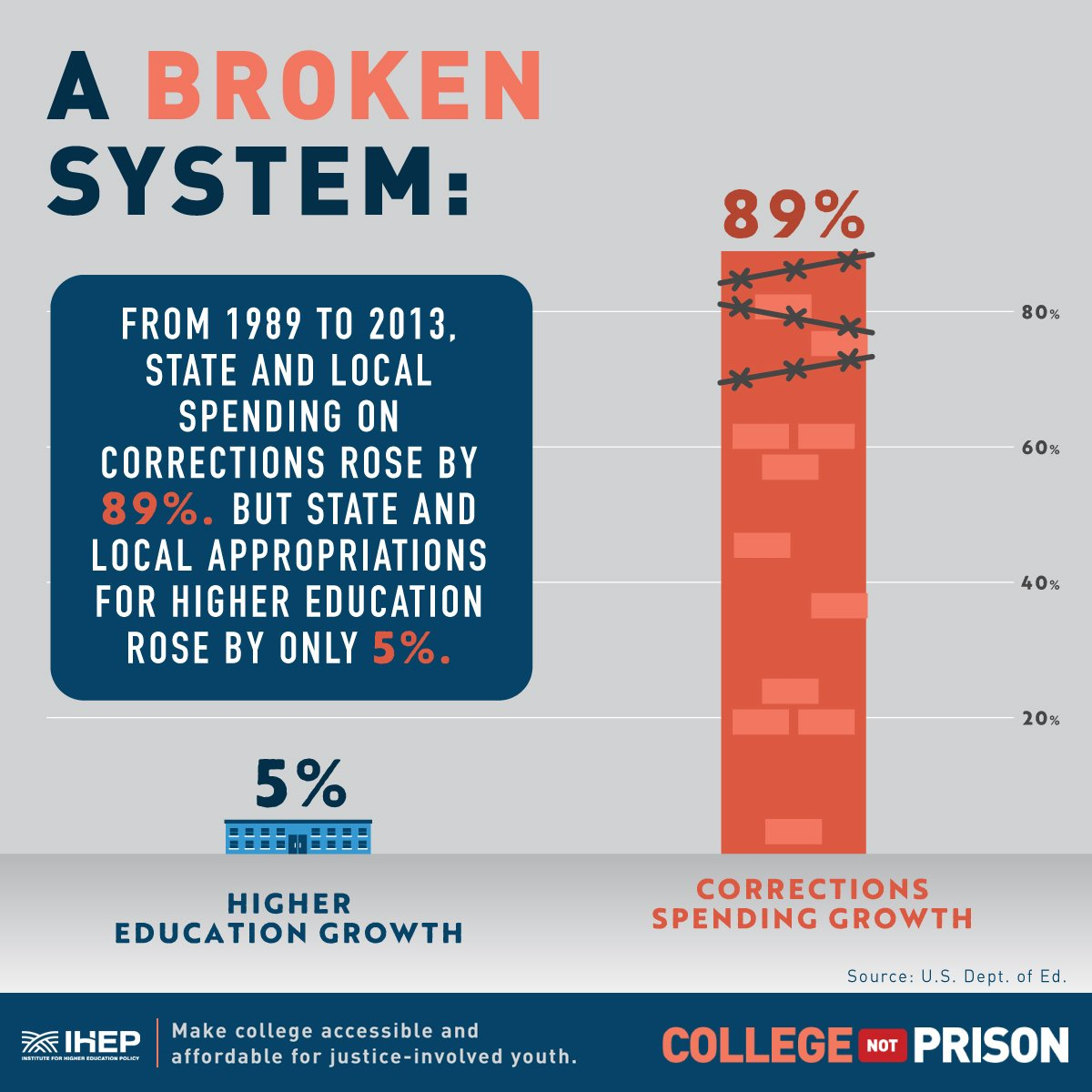 States Are Prioritizing Prisons Over >> Cut50 On Twitter We Need To Re Prioritize From 89 13 State