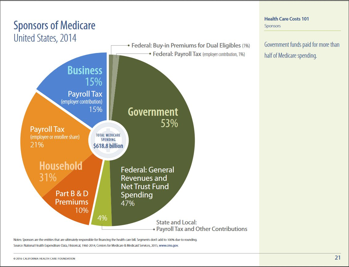 Steven S On Twitter Pi Day Healthcare Numbers In A Pie Chart Us
