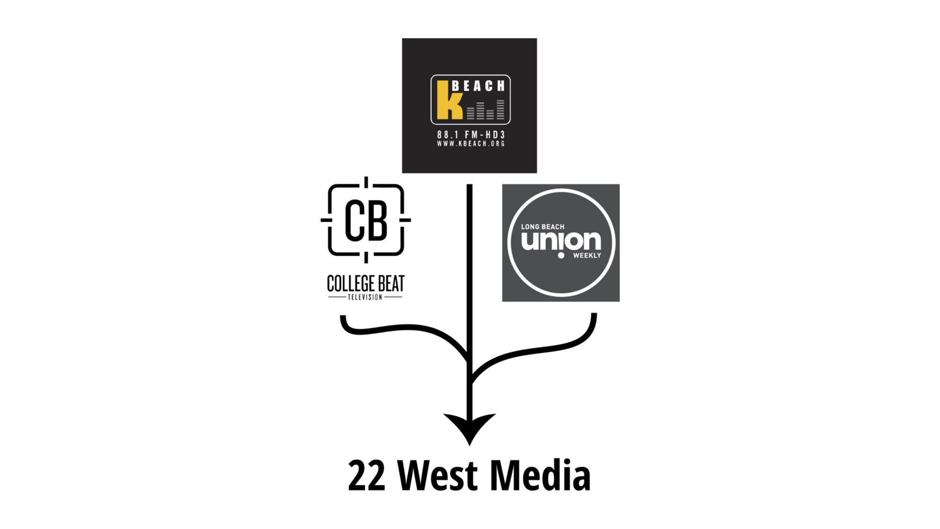 .@Kbeach_Radio, @UnionWeekly and @CollegeBeatTV may become one. #News #CSULB #49erNow https://t.co/585MGCYOgV https://t.co/unkefQ61ou
