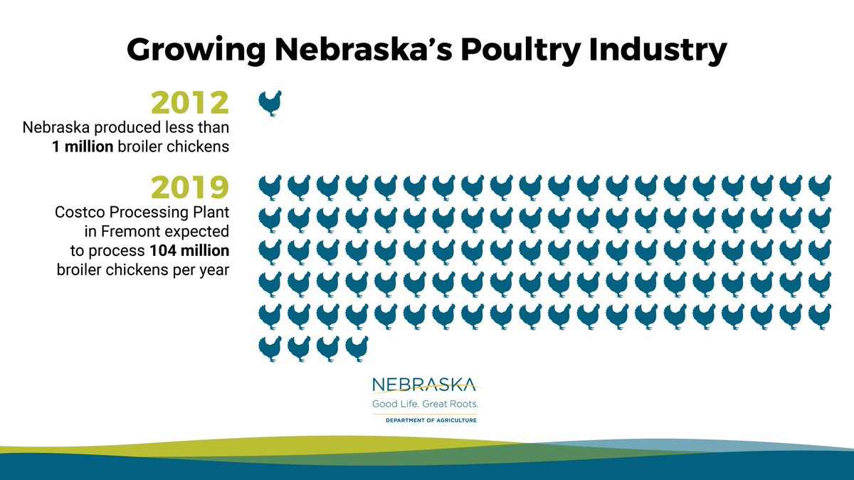 cecilia harry cecilia harry twitter govricketts talks about costco production plant in fremont and the growth potential in the poultry industry at negac17pic com ct82vn9aty