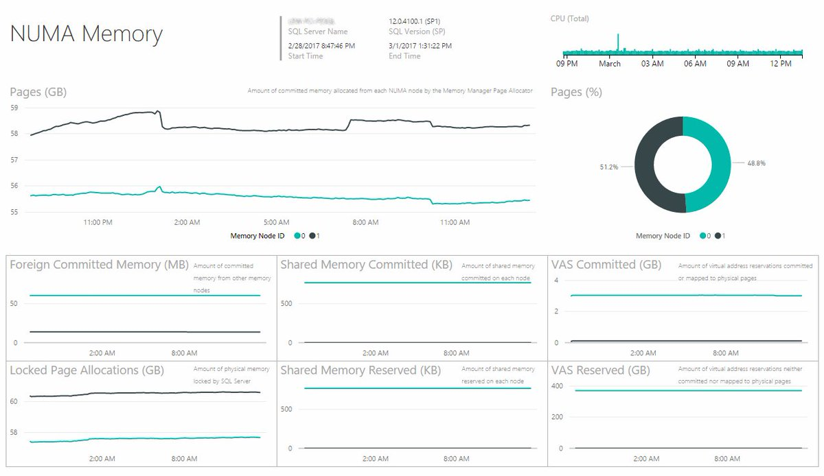 More @MSPowerBI + SQL Nexus eye candy - added 3 NUMA reports. Aiming to release to the public soon... https://t.co/VYmgAijTGB