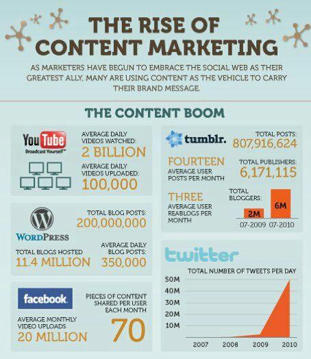 Rise of #contentmarketing strategy in #DigitalMarketing #SMM #defstar5 #Marketing #makeyourownlane #growthhacking #SEO #Infographics <br>http://pic.twitter.com/2VVVx9qd0T