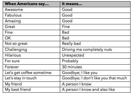 Having trouble understanding your American friends or colleagues? Maybe I can help: