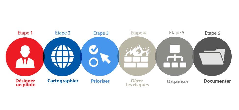 #RGPD | 6 étapes pour se préparer au règlement européen sur la protection des données → https://t.co/9Jqd8EpWFM 🆕 https://t.co/D9DEbjj011