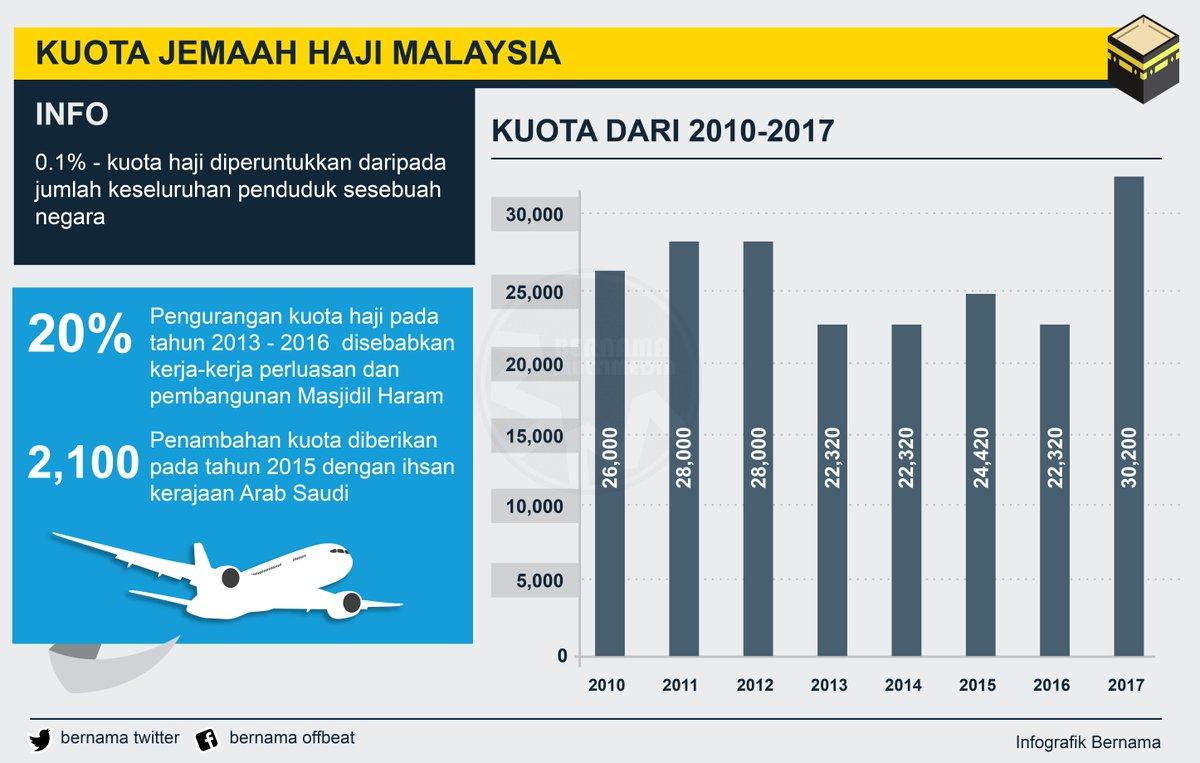 Bernama On Twitter Infografik Kuota Jemaah Haji Malaysia Dari Tahun 2010 2017