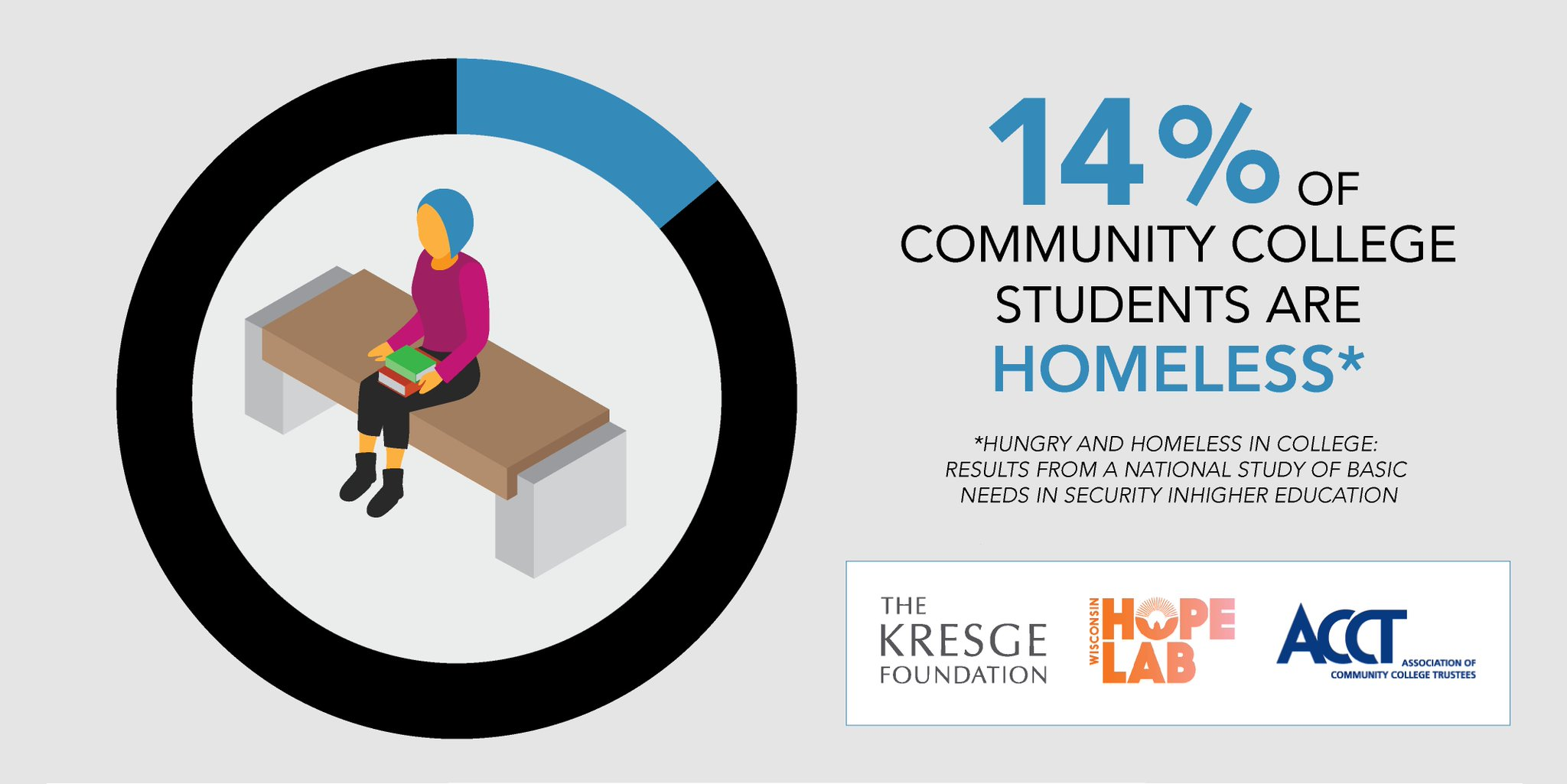 Biggest survey ever of #comm_college basic needs finds 14% students are homeless. @ACCT @wihopelab. #HungerTownhall https://t.co/oBmgYaVA2B https://t.co/E54bOpMuKl