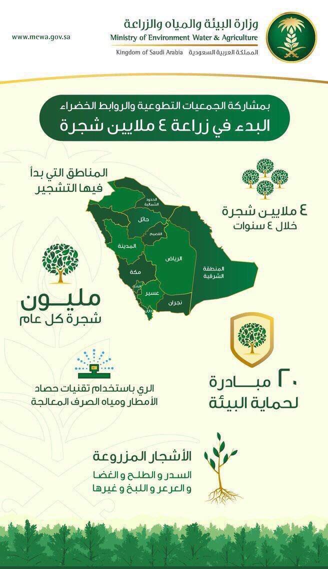 مشاريع السعودية On Twitter صورة تخيلية لو تم زيادة التشجير