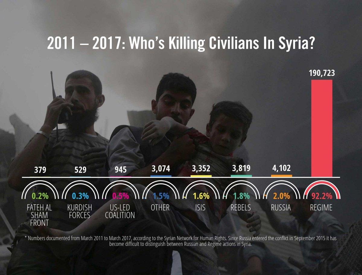 Calcolo delle vittime civili del conflitto siriano documentate tra marzo 2011 e marzo 2017. Credits to: Syrian Network for Human Rights.