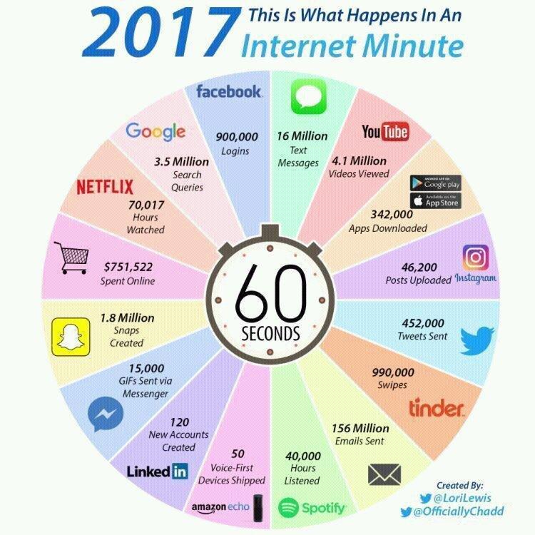 Dato actualizado: lo que sucede en minuto en Internet en 2017