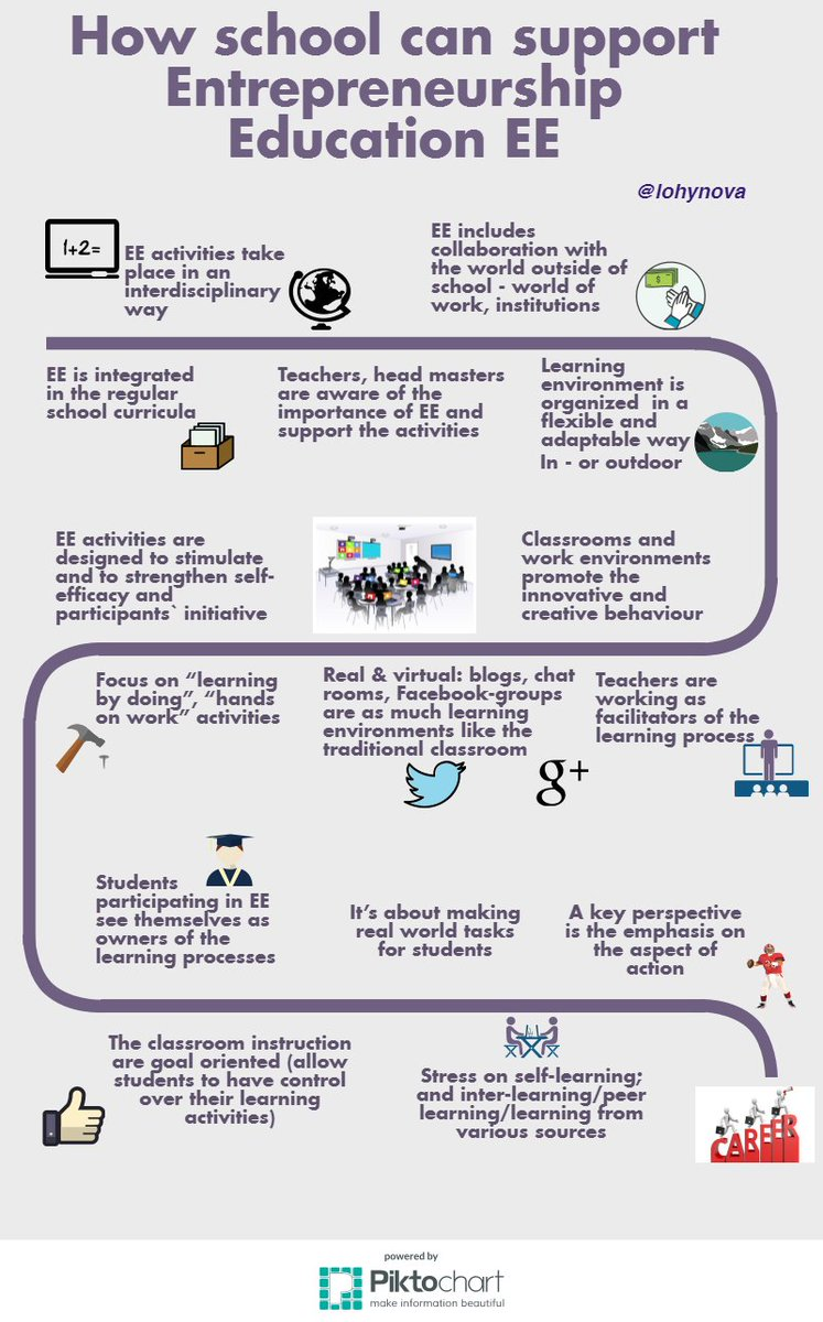 emma giurlani emmagiurlani twitter entreprecourse i found every single aspect cited in the image below in etwinning etwinning projects are a good way to realize eepic twitter com