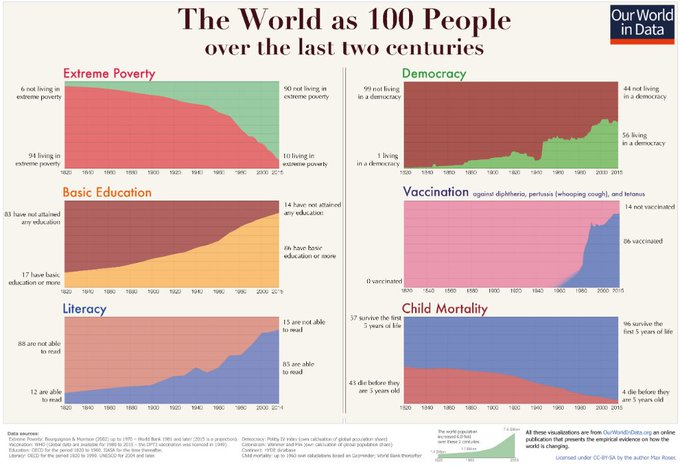 Progress is sometimes hard to see…but for much of humanity, the world is better than it's ever been: https://t.co/nY4s5a7fyj via @MaxCRoser