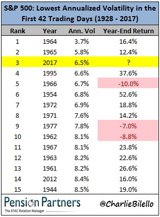S&P 500: this has been the least volatile start to a year since 1965. $SPX https://t.co/hQMHeEFeP2