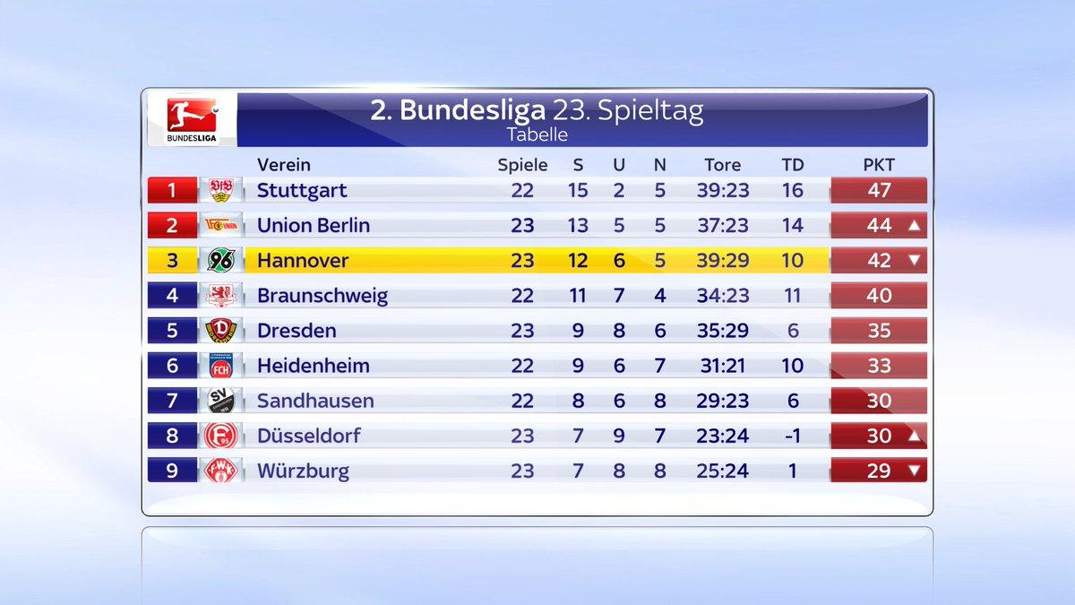 2 Bundesliga Tabelle
