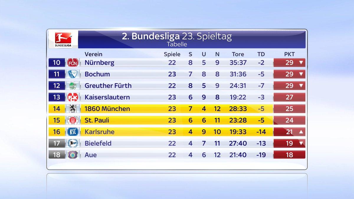 Ein blick auf die aktuelle tabelle der 2 bundesliga for Bundesliga tabelle 2