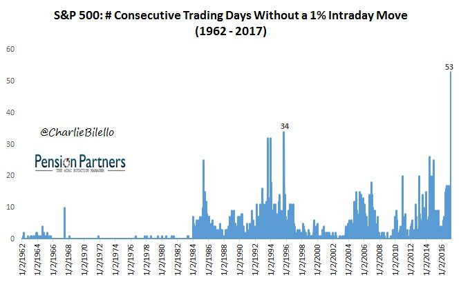 S&P 500: 53 consecutive days without a 1% intraday move, the most peaceful market in history. $SPX #serenitynow https://t.co/AODeXf24Lb