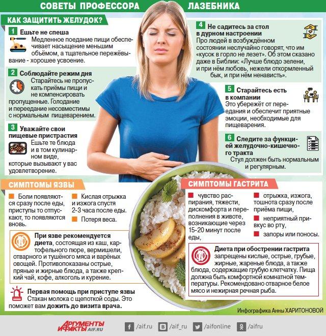диета если болит живот