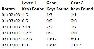 Keys found by Rotor Combination