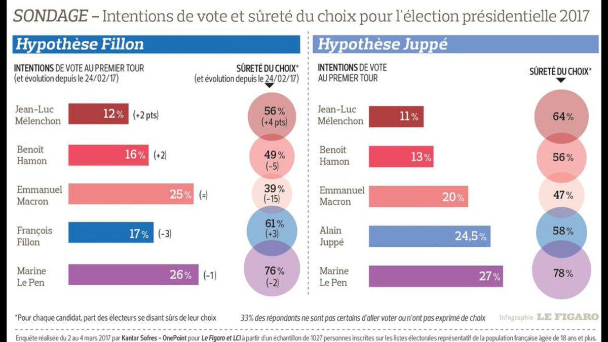 #Rotailleau #Chartier #Fillon Retrait !<br>http://pic.twitter.com/LSLq7nUJ5f