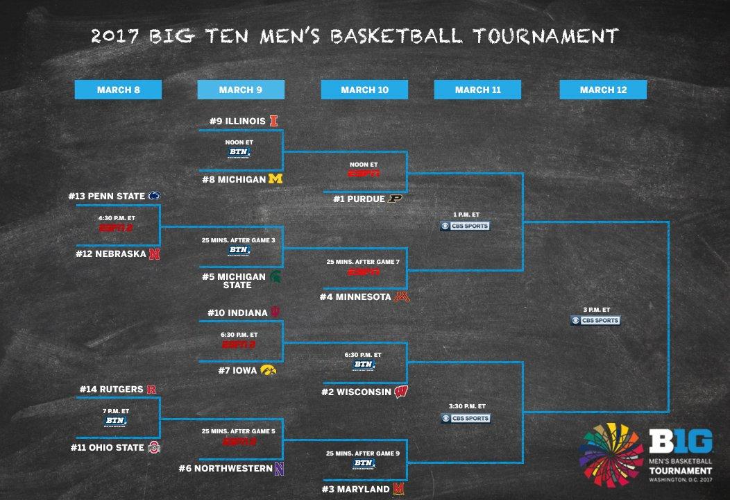 The official bracket for the 2017 Big Ten Men's Basketball Tournament. #B1GTourney https://t.co/J4ZkglurZ5 https://t.co/JCibRn3LsK